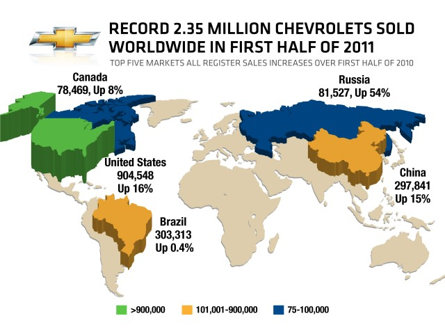 Chevy's first-half 2011 results.
