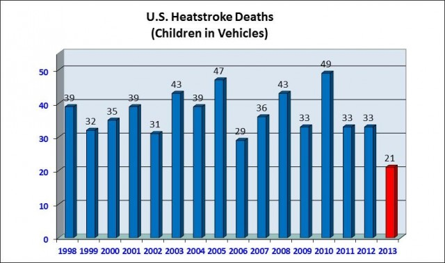 Child vehicular heatstroke deaths -1998-2013