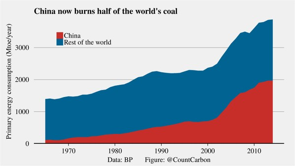 China's coal consumption (via @CountCarbon on Twitter)
