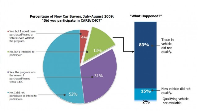 Consumer data from Maritz study on Cash For Clunkers program results, March 2010