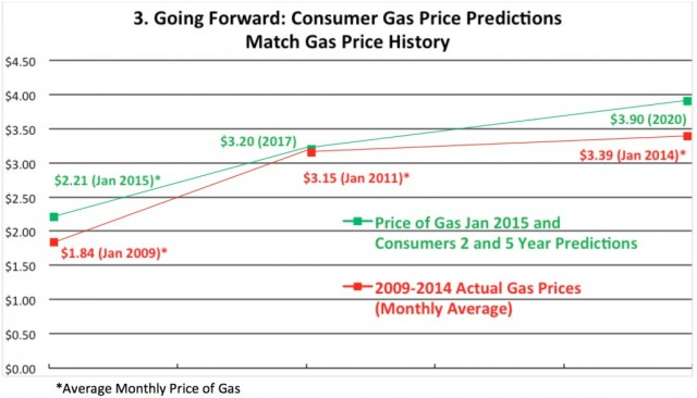 Consumer Gas Price Predictions Match Gas Price History (Consumer Federation of America)