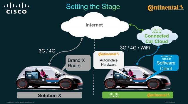 Continental Cisco Connected Car Concept
