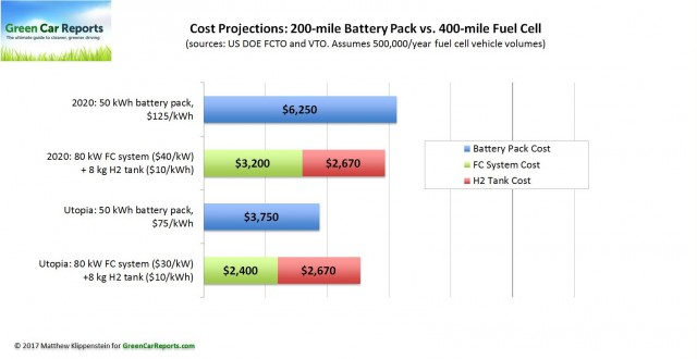 Cost Projections For 200 Mile Battery Pack Vs 400 Fuel Cell Car