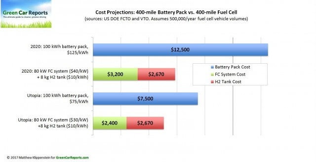 Cost projections for 400-mile battery pack vs 400-mile fuel cell car [chart: Matthew Klippenstein]