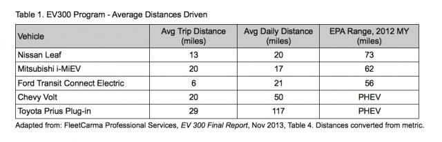 Daily Driving Distance By Electric Car Model From Ffleetwise Ev300 Toronto Atmospheric Fund