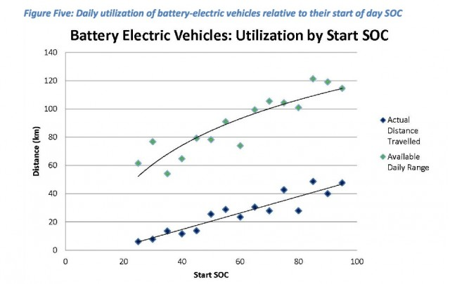 Daily Use Of Electric Cars Against Starting Range From Ffleetwise Ev300 Toronto Atmospheric Fund