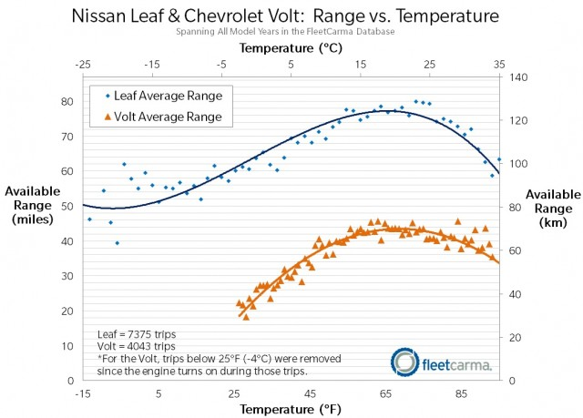Data From Fleetcarma On Nissan Leaf And Chevrolet Volt Battery Range Variation With Temperature