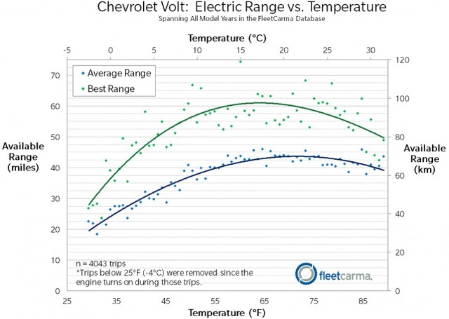 Data From Fleetcarma On Chevrolet Volt Electric Car Battery Range Variation With Temperature