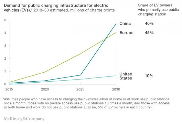 Demand for public electric car chargers by region, from McKinsey report