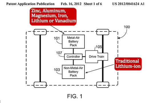 Diagram from Tesla Motors patent application for dual battery packs including metal-air battery