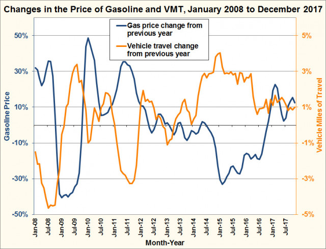 DOE stats on changes in vehicle miles traveled vs gas prices