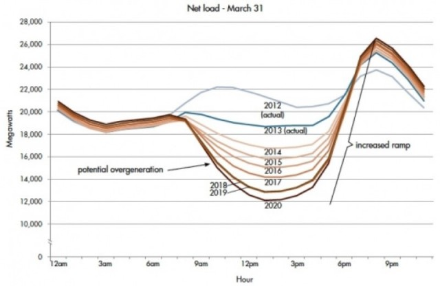 'Duck curve' of energy generation (Image: Greentech Media)