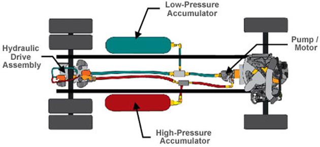 Hydraulic Wheel Drive System : Eaton reveals details for hydraulic hybrid system