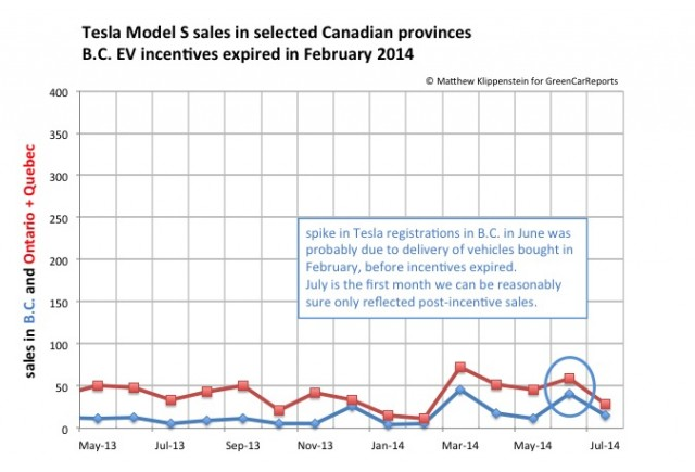 Effect of BC plug-in car purchase incentive expiring in Feb 2014 [image: Matthew Klippenstein]