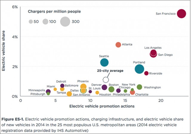 Electric-car registrations and promotion actions in U.S. cities in 2014 (via ICCT)