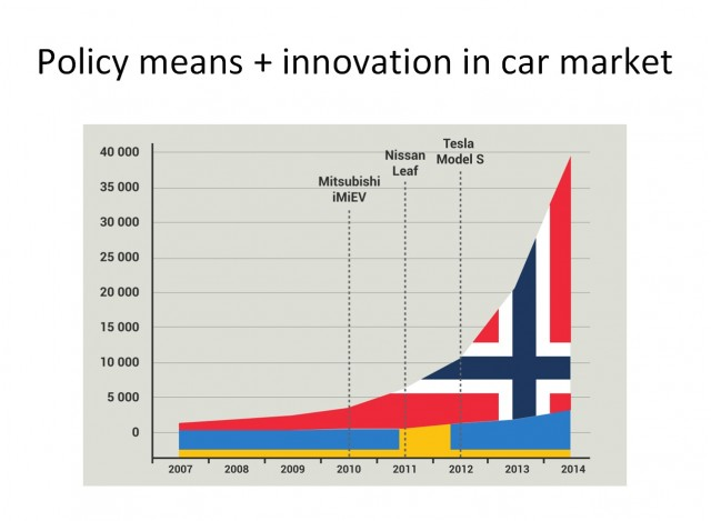 Electric-car sales in Norway, 2007-2014