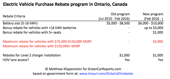 Electric Vehicle Purchase Rebate program, Ontario, Canada