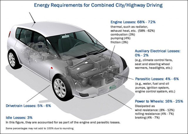 Energy losses from internal combustion car [Source: DOE]