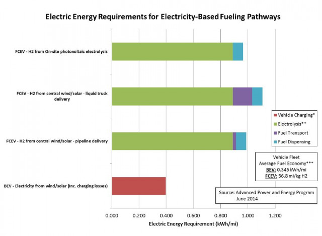 Energy requirements for electricity-based fueling