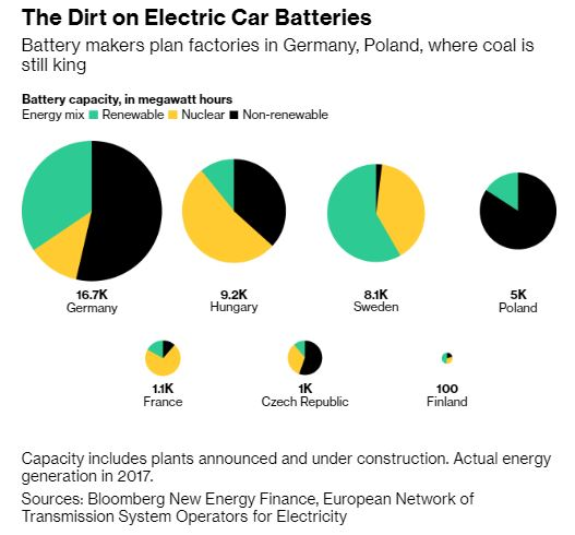 Energy sources for battery production, by country [CREDIT: Bloomberg]