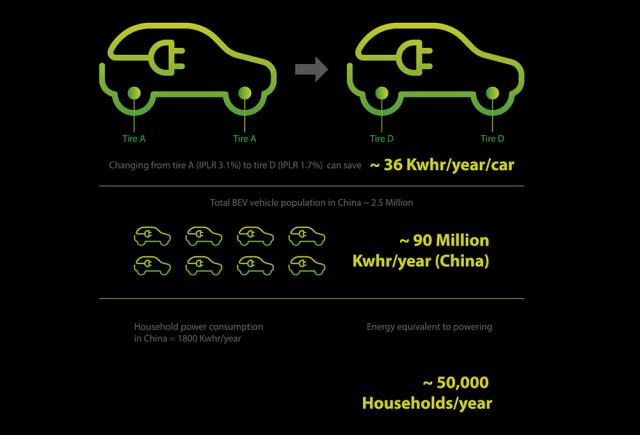 Environmental impact of tire pressure control - ExxonMobil