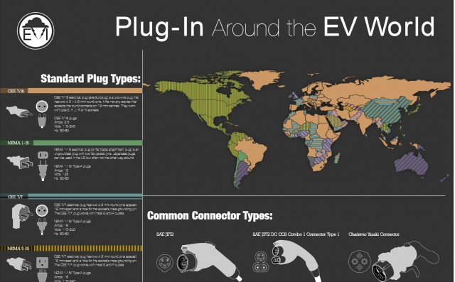 EV Institute Plug-In Around the World charging-connector poster (top portion)