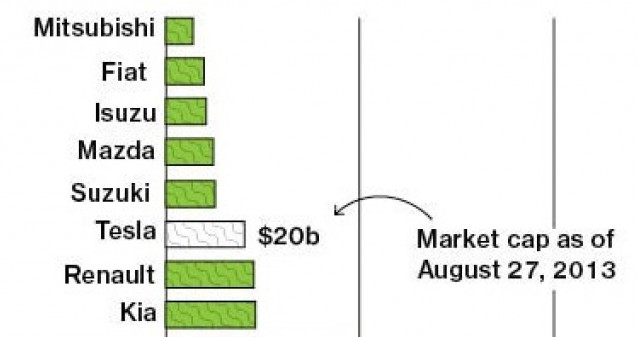 Excerpt from market-capitalization graphic showing Tesla Motors [source: Bloomberg]