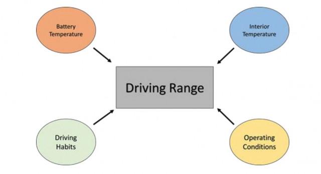 Factors contributing to EV range - 2019 AAA study