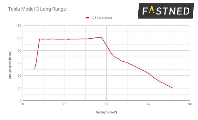 Fastned CCS charge curve for Tesla Model 3
