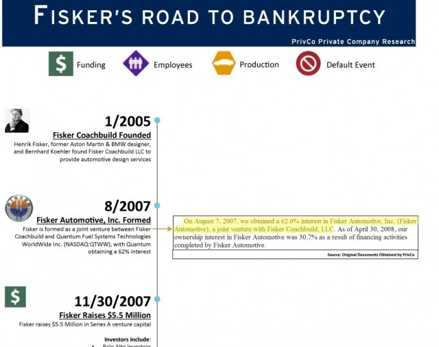 Fisker Automotive timeline (excerpt), produced by PrivCo, as published on VentureBeat, April 2013