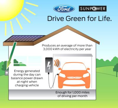 Ford and SunPower Offer Energy Solution