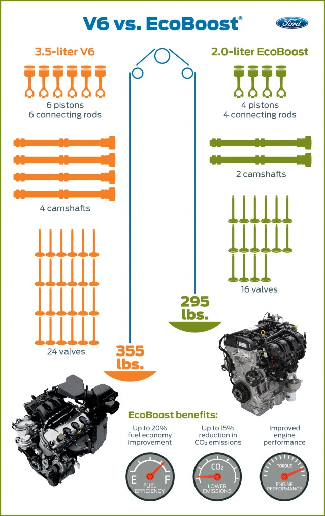 Ford V 6 Vs Ecoboost