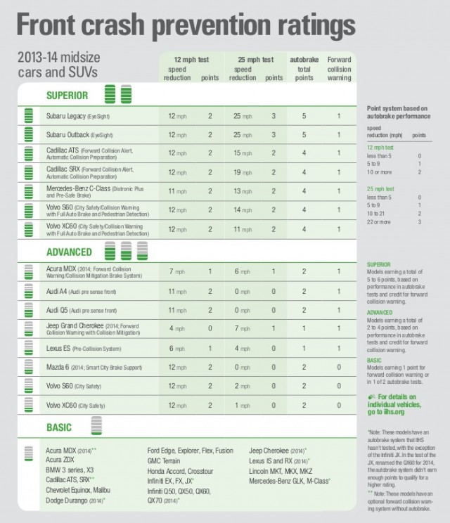 IIHS front crash prevention ratings - New results on 74 midsize vehicles - Sept. 2013