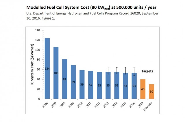 Fuel-cell system cost modeled at 500,000 units a year [chart: Matthew Klippenstein]