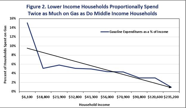Fuel expenses as a percent of income [SOURCE: Bureau of Labor Statistics]