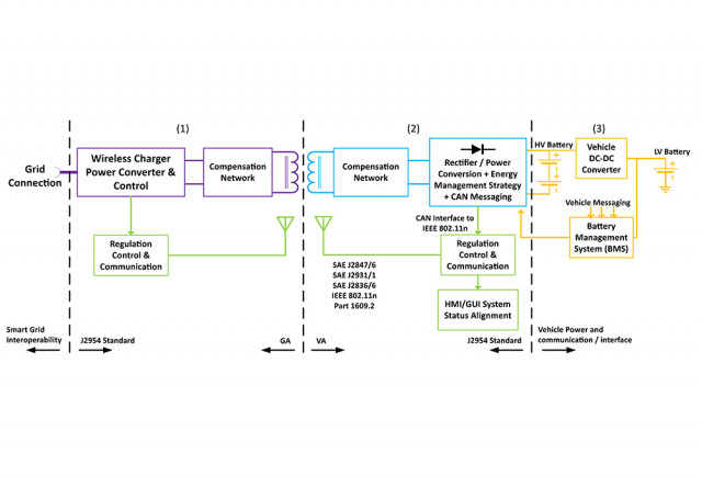 Functional diagram - SAE J2954 standard for wireless charging