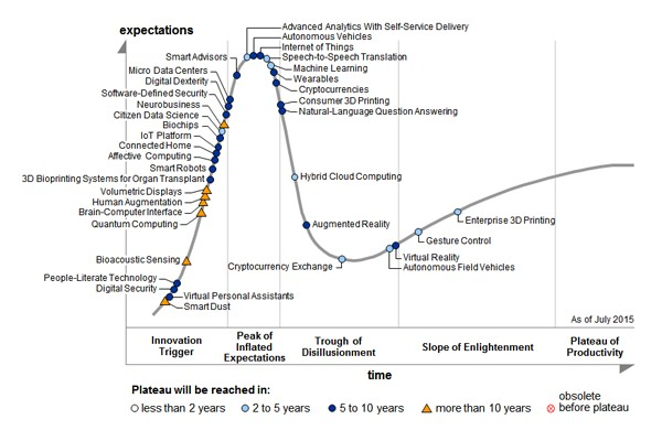 Gartner's Hype Cycle for Emerging Technologies, 2015