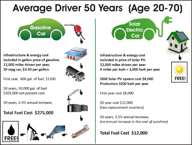 Gas Car Vs Solar Ed Electric Costs 50 Years P Norby