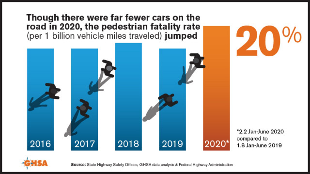 GHSA graphic on increased fatality rate of pedestrians in 2020