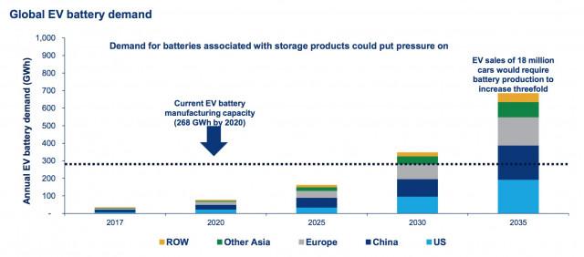 Global Ev Battery Demand Courtesy Wood Mackenzie