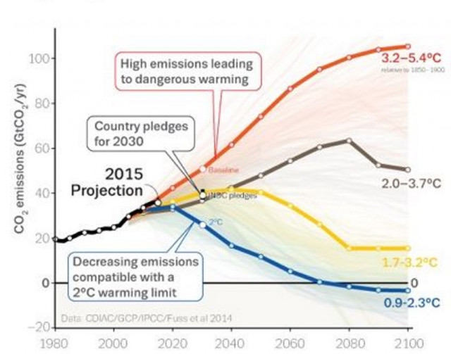 Global warming emissions targets vs actual [Global Climate Budget 2018]