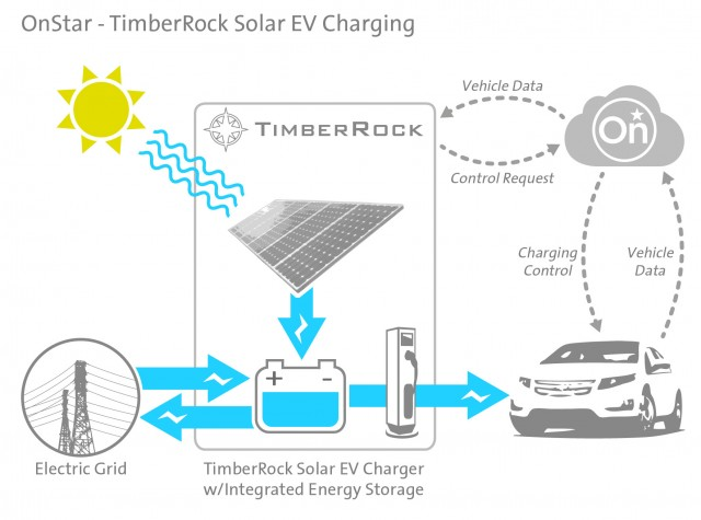 GM OnStar and TimberRock's on-demand solar charging