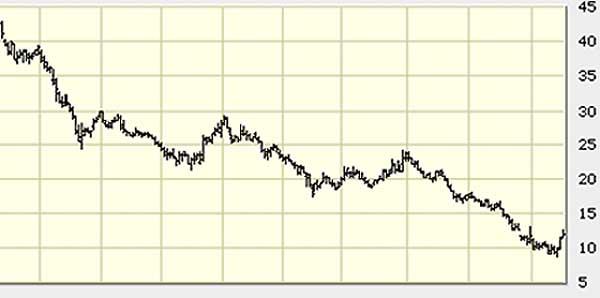 GM Stock Chart 7-17-08
