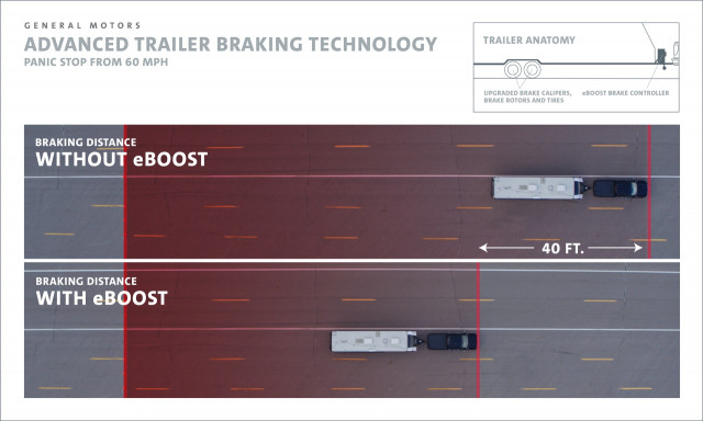 Graphic of GM's eBoost trailering concept