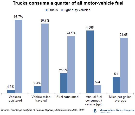 Heavy-duty truck fuel consumption (courtesy of the Brookings Institution)