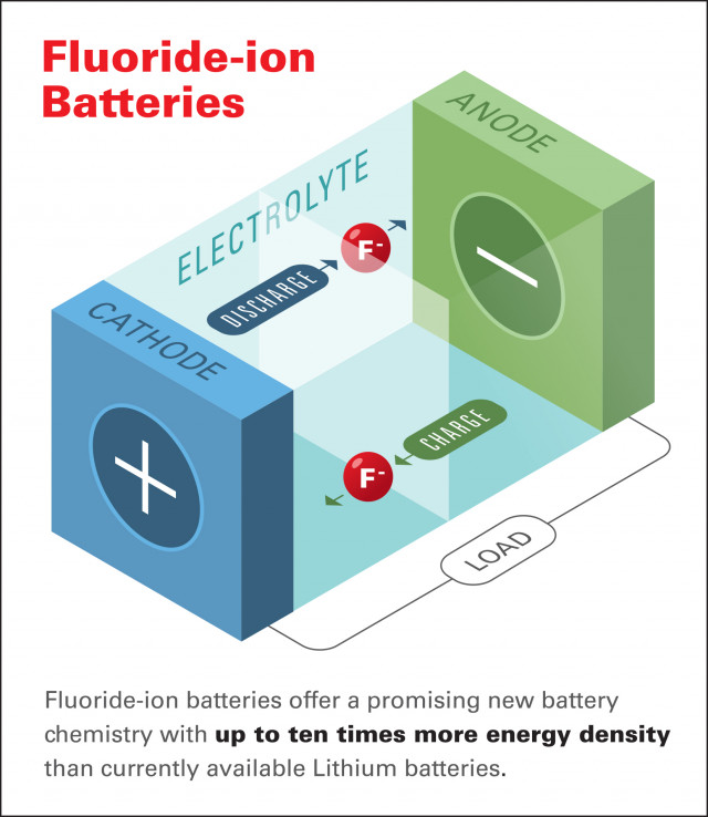 Honda fluoride-ion battery