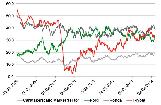 Honda, Toyota, Ford, and mid-market car sector rankings from YouGov's BrandIndex