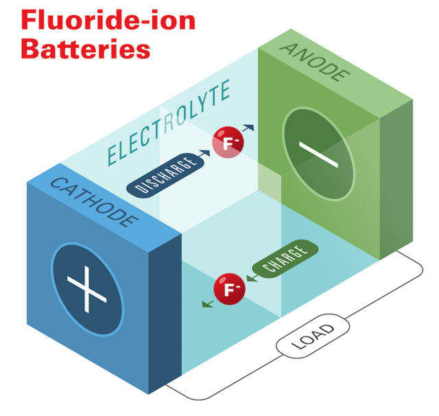 Honda fluoride-based solid-state battery