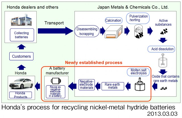 Honda S Process For Recycling Nickel Metal Hydride Batteries