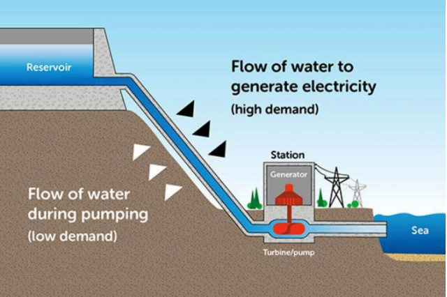 How pumped hydro works [CREDIT: EnergyAustralia]